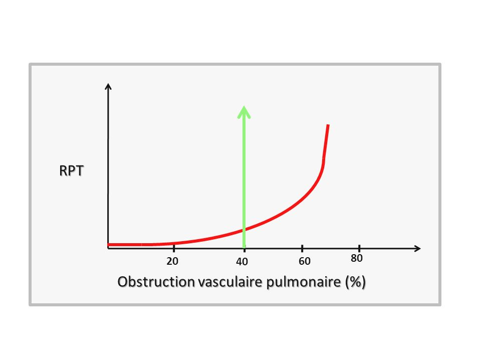 Obstruction vasculaire pulmonaire (%)