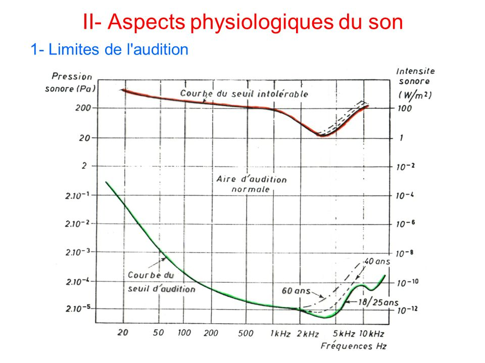 II- Aspects physiologiques du son