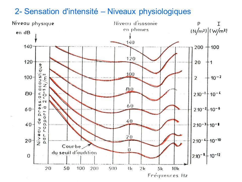 2- Sensation d intensité – Niveaux physiologiques