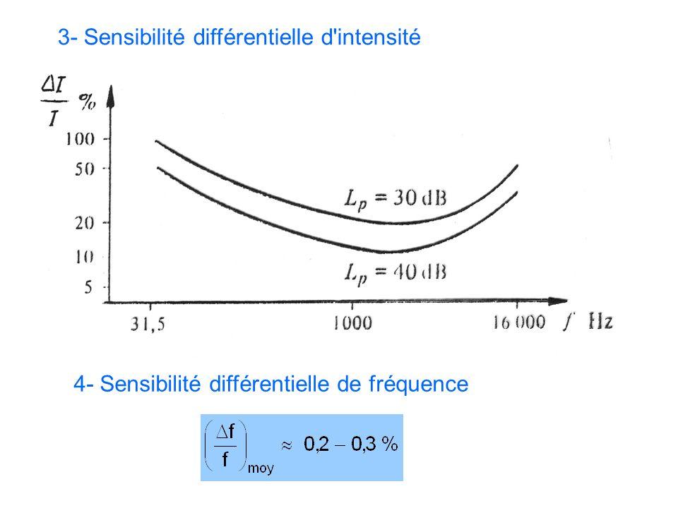 3- Sensibilité différentielle d intensité