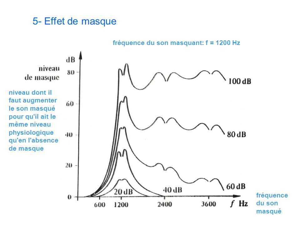 5- Effet de masque fréquence du son masquant: f = 1200 Hz