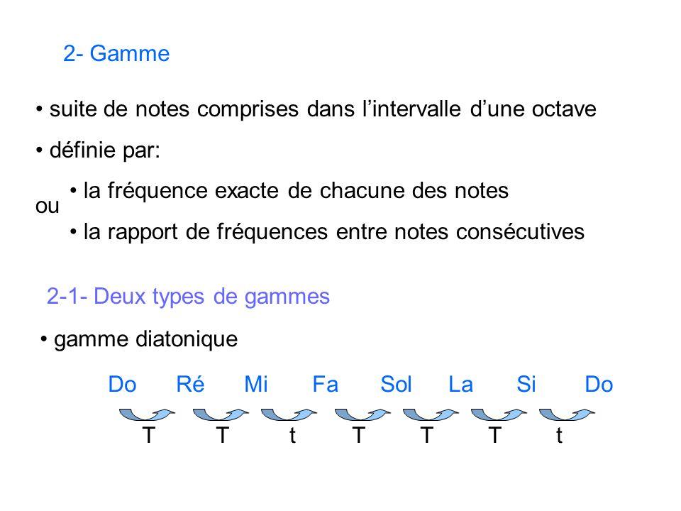 2- Gamme suite de notes comprises dans l'intervalle d'une octave. définie par: la fréquence exacte de chacune des notes.