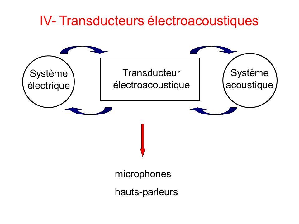 IV- Transducteurs électroacoustiques