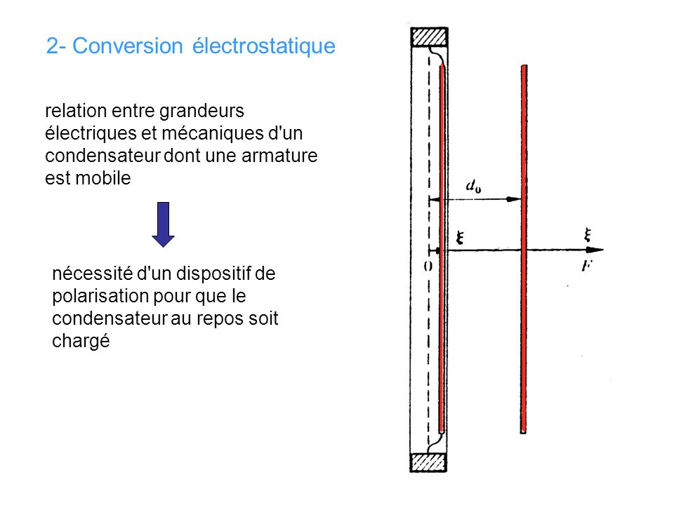 2- Conversion électrostatique
