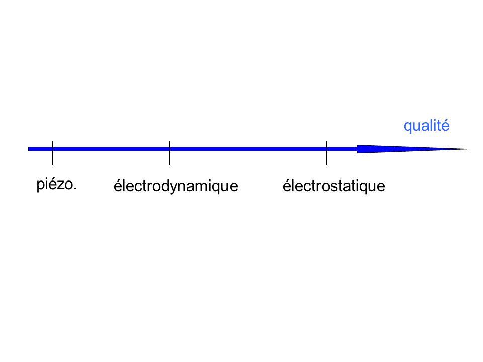 qualité piézo. électrodynamique électrostatique
