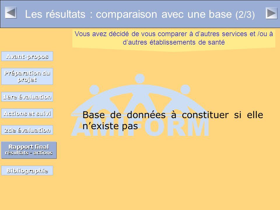 Les résultats : comparaison avec une base (2/3)