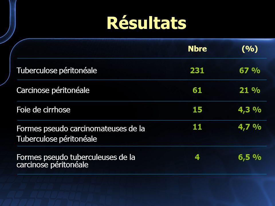 Résultats Nbre (%) Tuberculose péritonéale 231 67 %