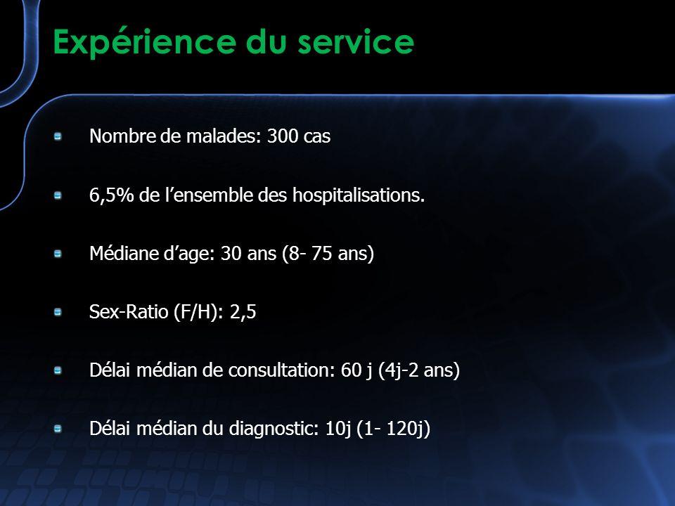 Expérience du service Nombre de malades: 300 cas