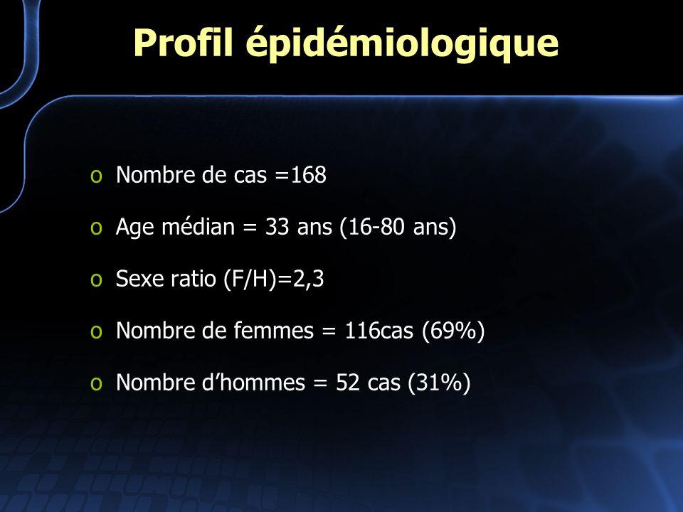 Profil épidémiologique