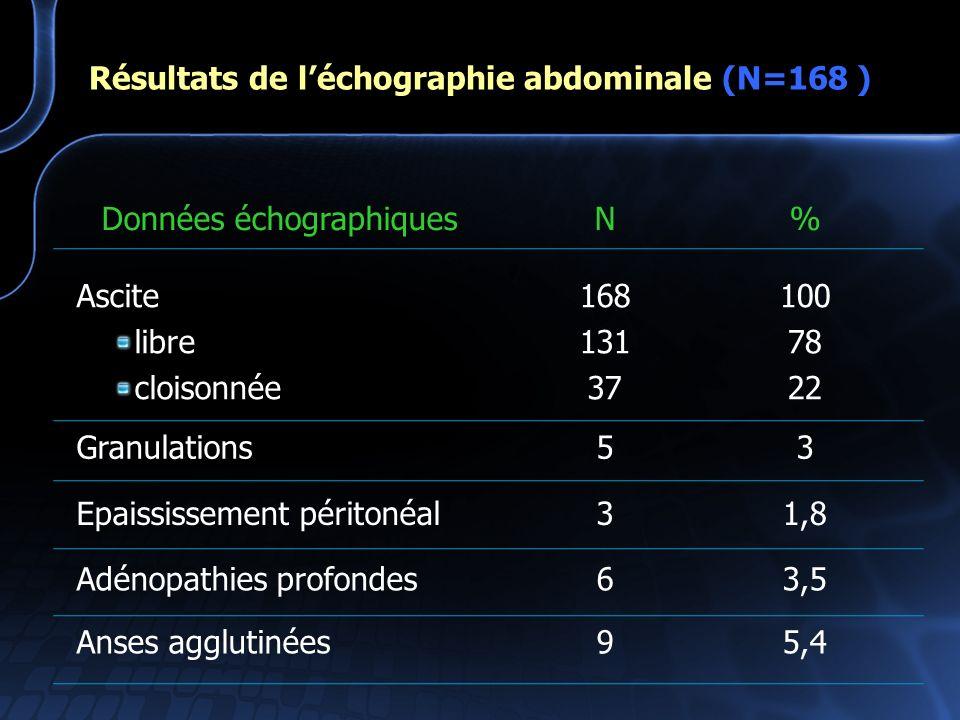Résultats de l'échographie abdominale (N=168 )