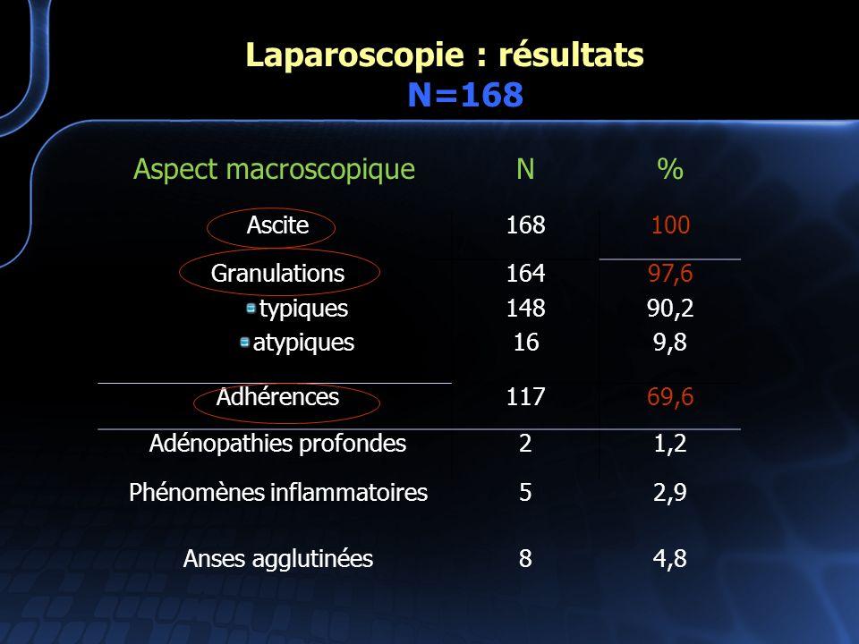 Laparoscopie : résultats N=168