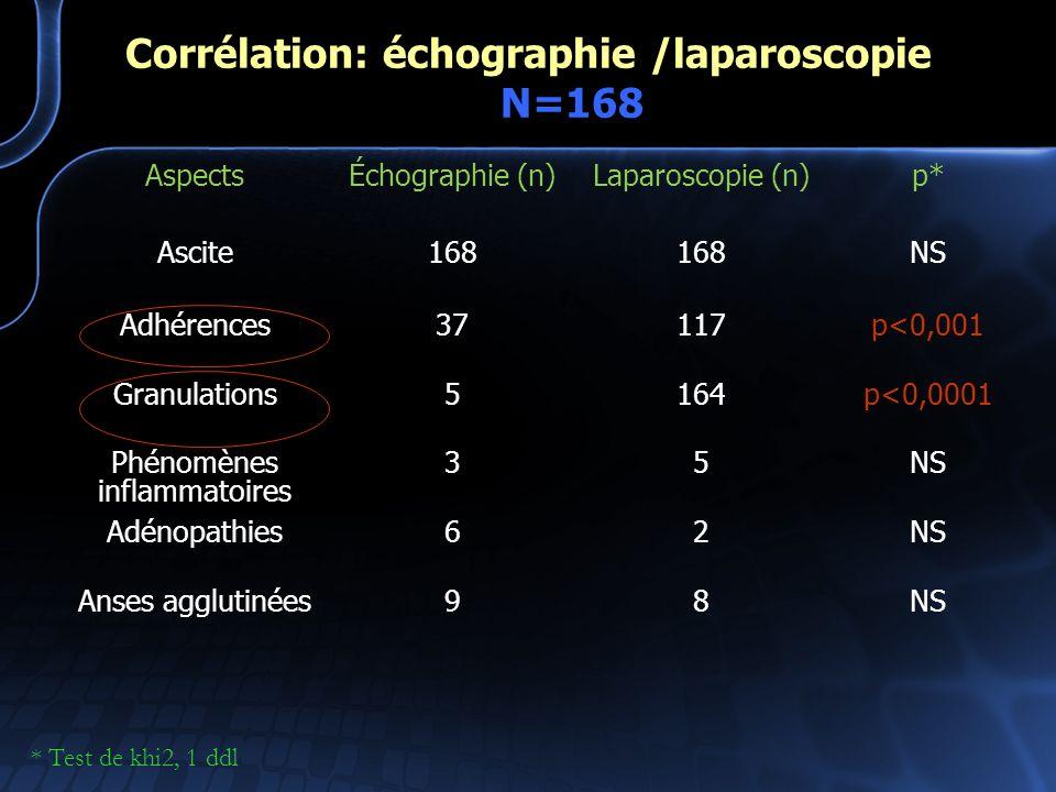Corrélation: échographie /laparoscopie N=168
