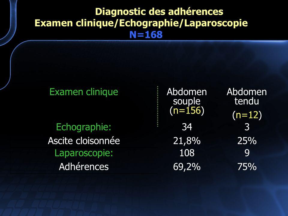 Diagnostic des adhérences. Examen clinique/Echographie/Laparoscopie