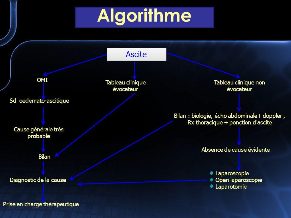 Algorithme Ascite OMI Tableau clinique évocateur