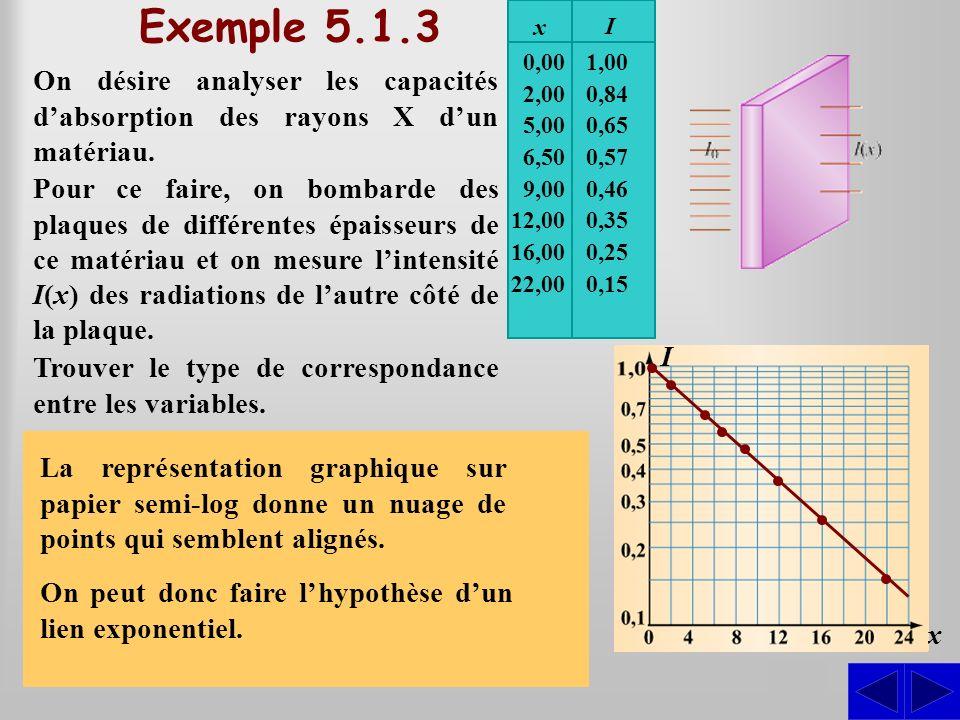 Exemple 5.1.3 x. I. On désire analyser les capacités d'absorption des rayons X d'un matériau. 0,00.