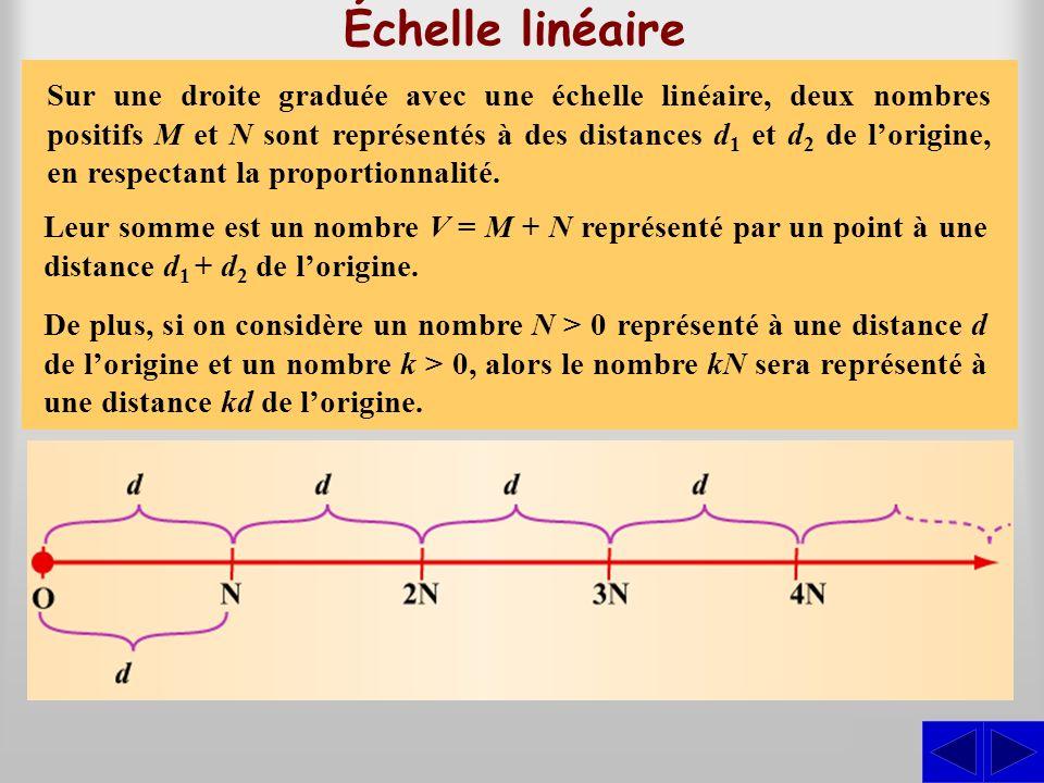 Échelle linéaire On dit qu'une échelle est linéaire lorsque son pas est constant.