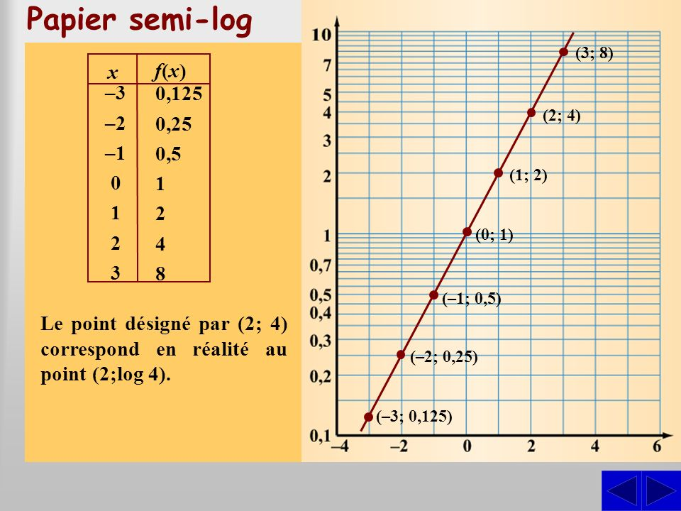 Papier semi-log