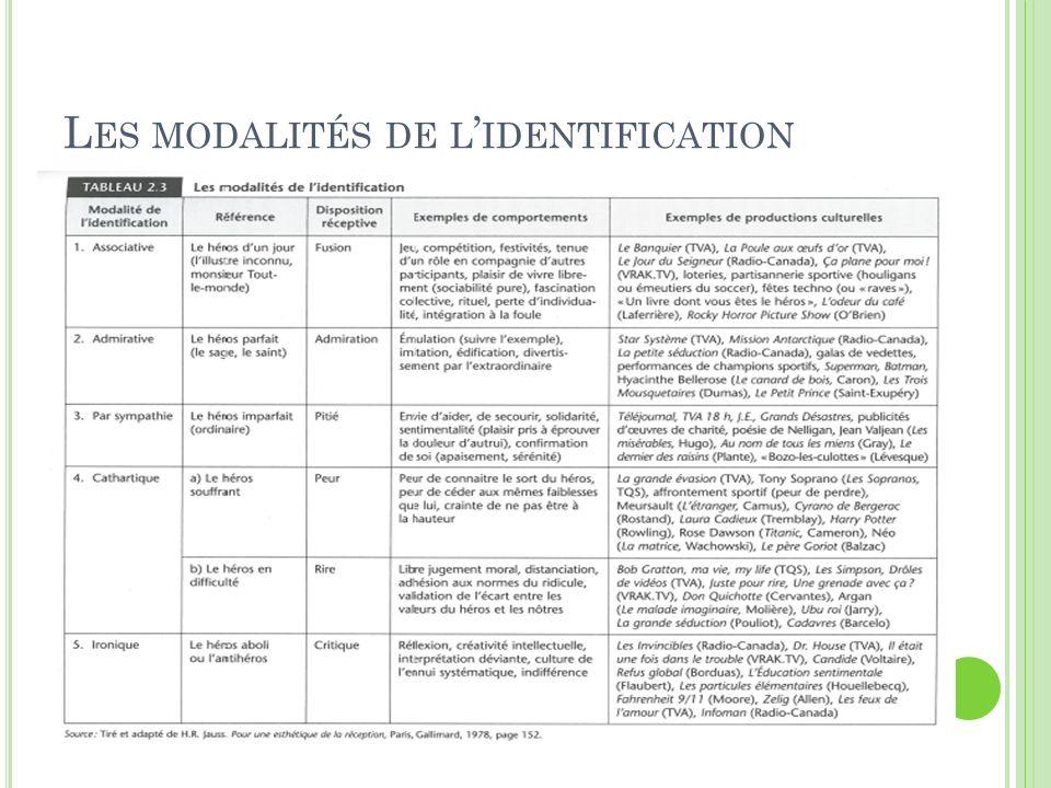 Les modalités de l'identification