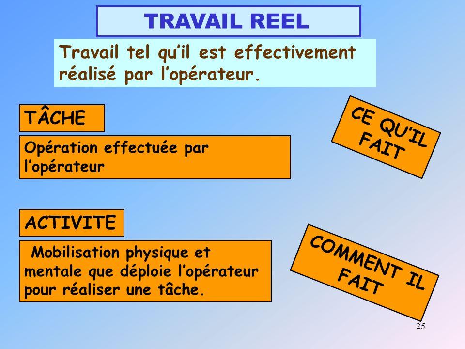 TRAVAIL REEL Travail tel qu'il est effectivement réalisé par l'opérateur. TÂCHE. CE QU'IL FAIT. Opération effectuée par l'opérateur.