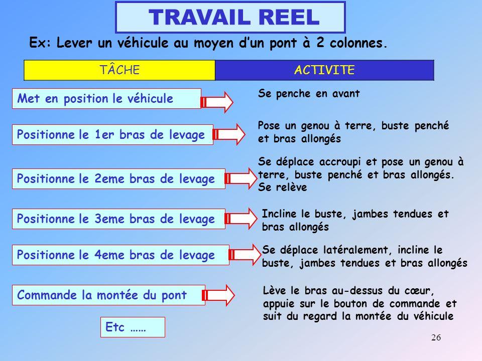 TRAVAIL REEL Ex: Lever un véhicule au moyen d'un pont à 2 colonnes.