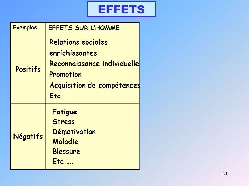 EFFETS Positifs Relations sociales enrichissantes