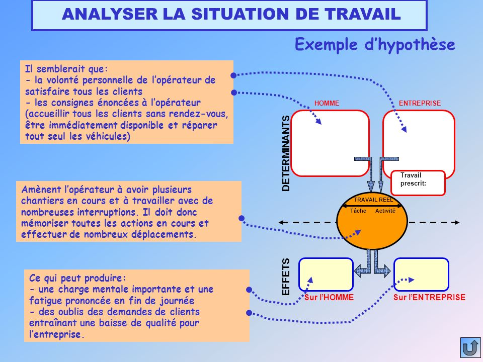 ANALYSER LA SITUATION DE TRAVAIL