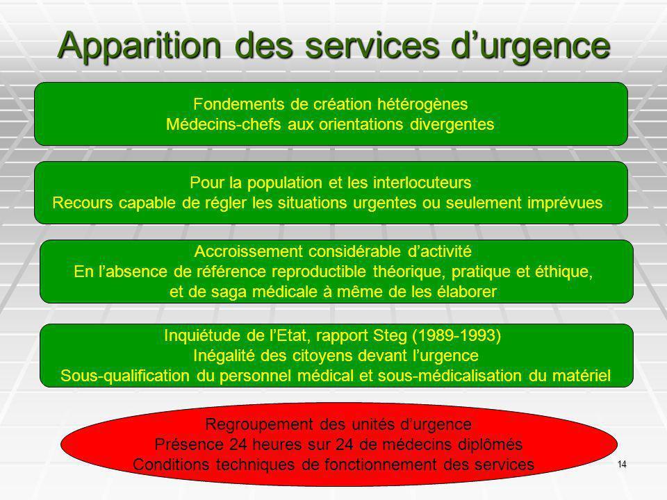 Apparition des services d'urgence