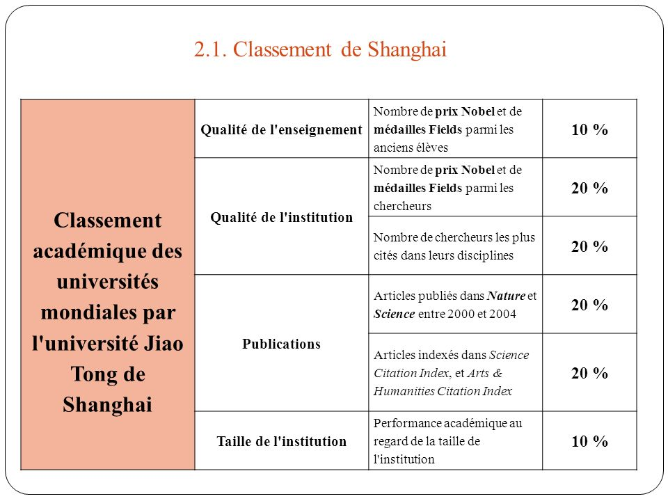 2.1. Classement de Shanghai