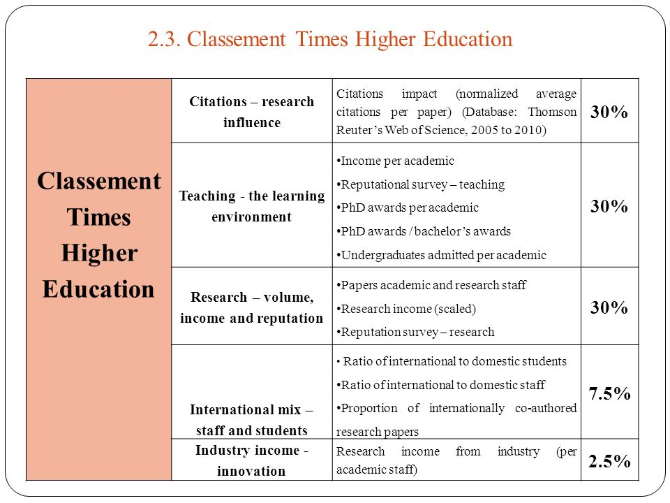 Classement Times Higher Education