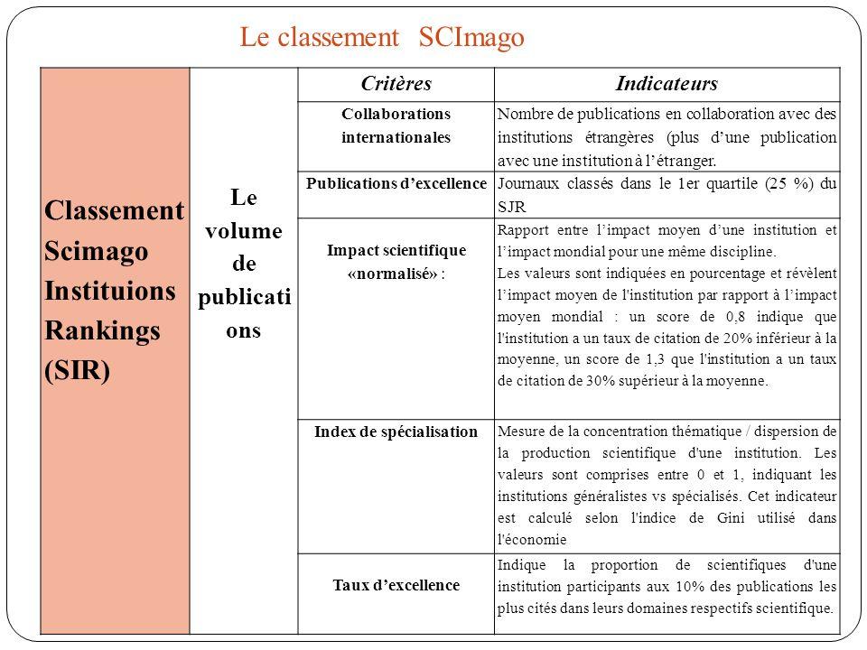 Classement Scimago Instituions Rankings (SIR)