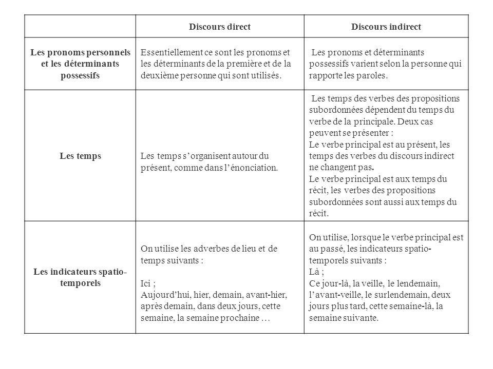 Les pronoms personnels et les déterminants possessifs