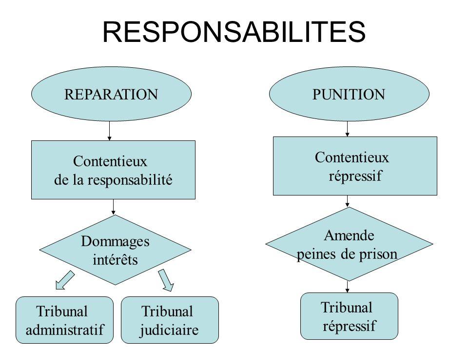 RESPONSABILITES REPARATION PUNITION Contentieux répressif Contentieux
