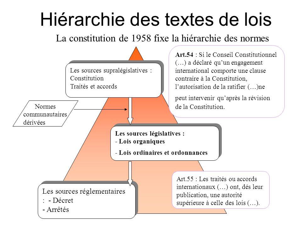Hiérarchie des textes de lois