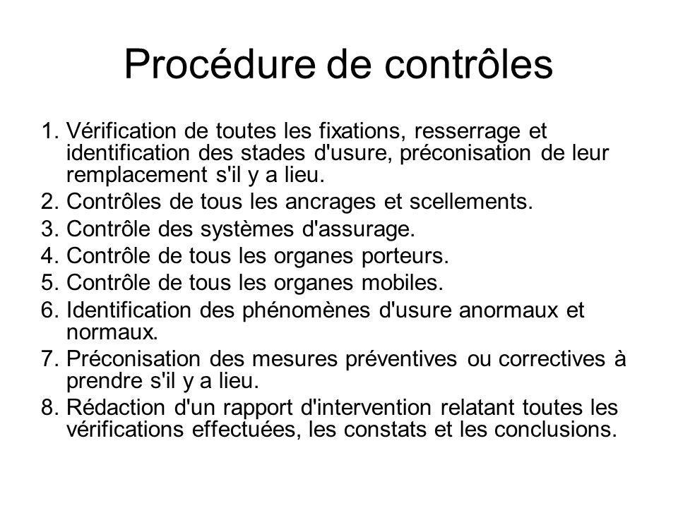 Procédure de contrôles