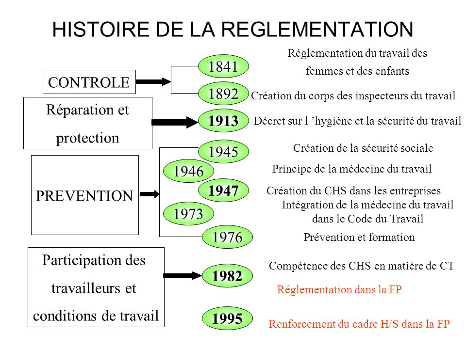 HISTOIRE DE LA REGLEMENTATION