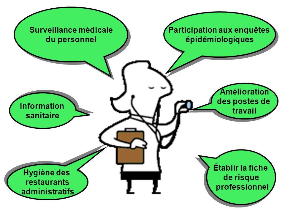 Surveillance médicale Participation aux enquêtes