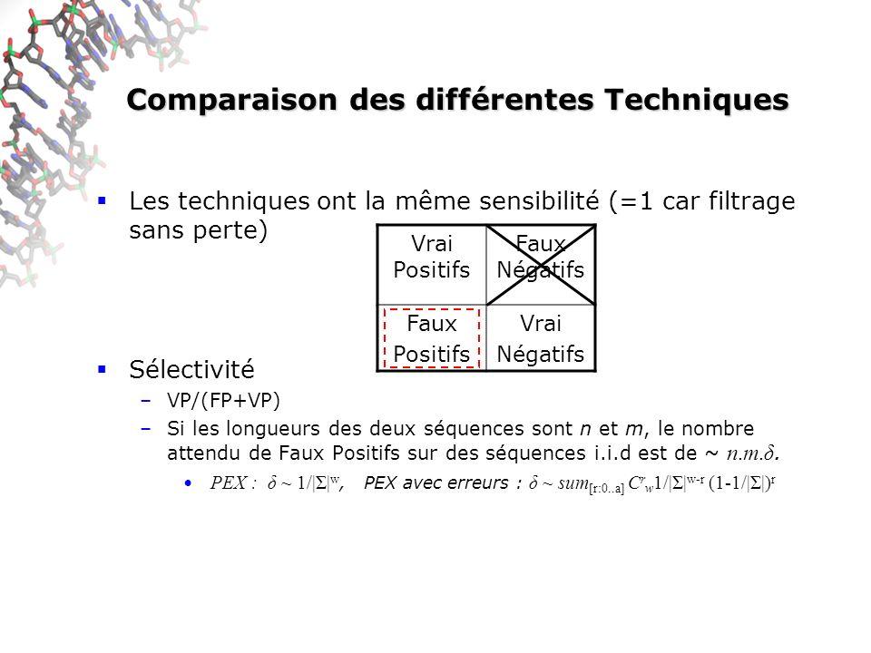 Comparaison des différentes Techniques
