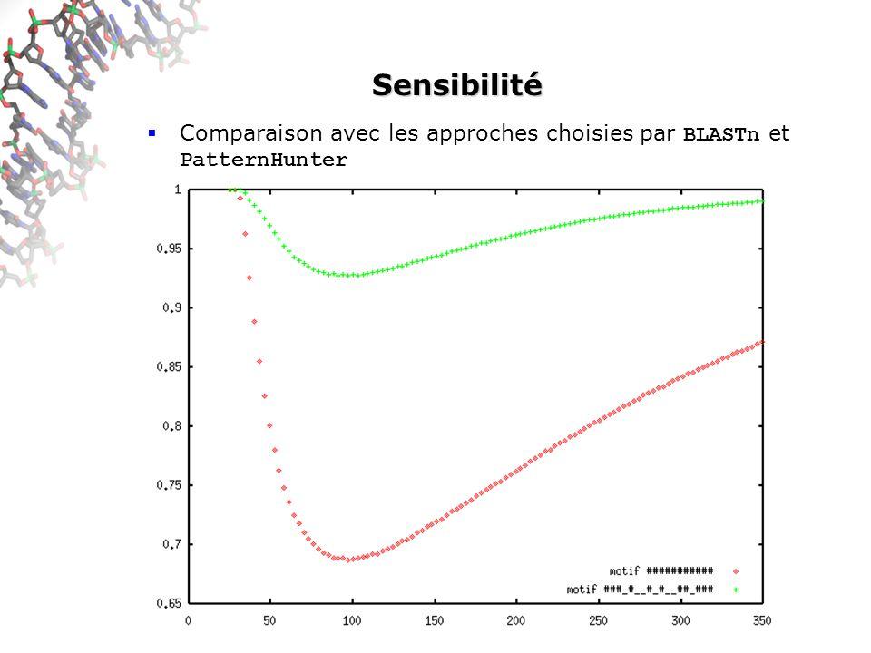 Sensibilité Comparaison avec les approches choisies par BLASTn et PatternHunter