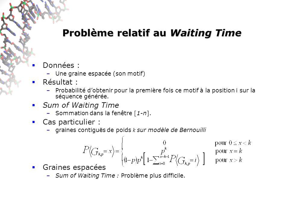 Problème relatif au Waiting Time