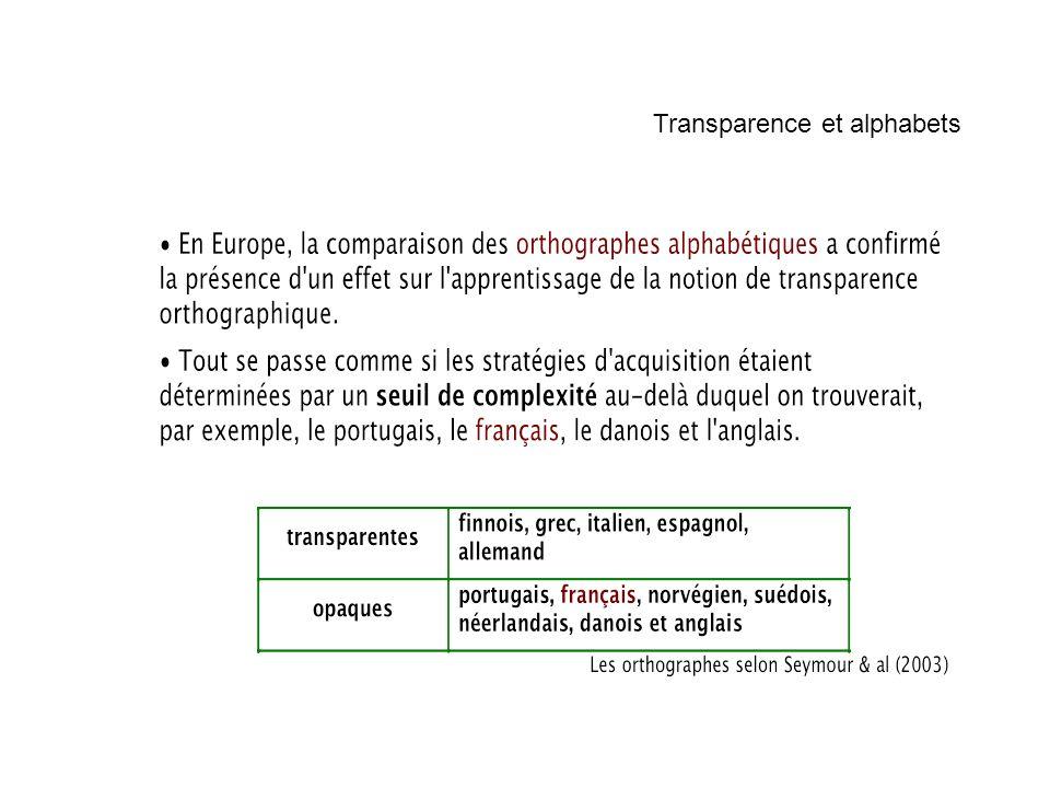 Transparence et alphabets
