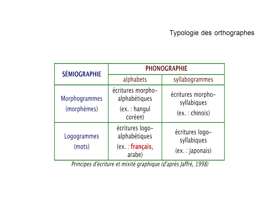 Typologie des orthographes