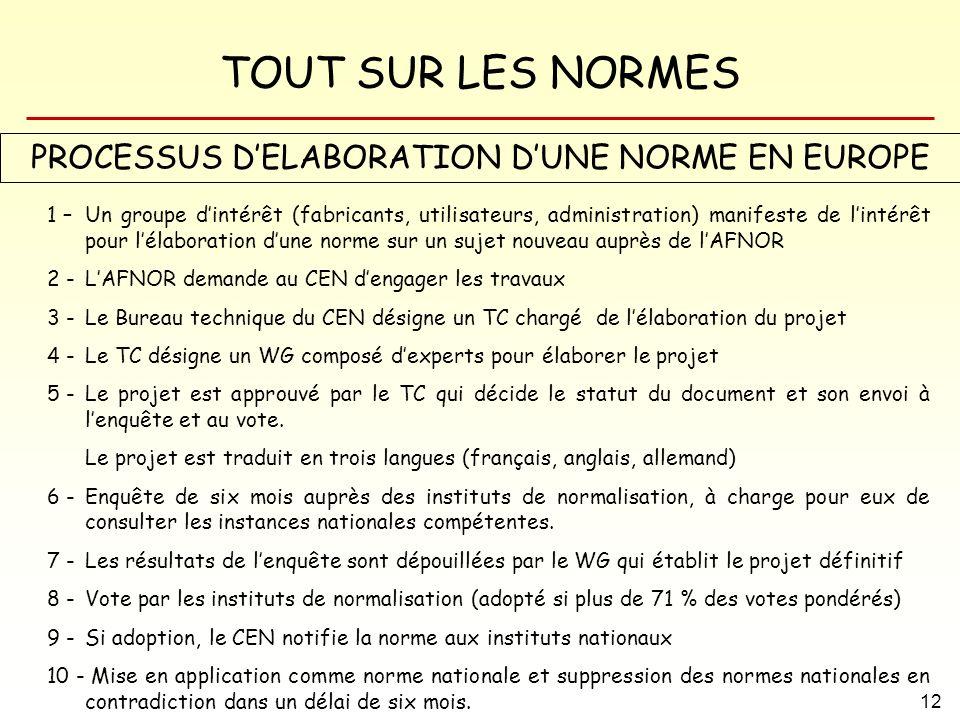 PROCESSUS D'ELABORATION D'UNE NORME EN EUROPE
