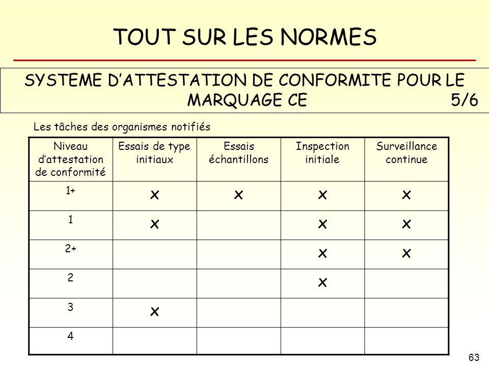 SYSTEME D'ATTESTATION DE CONFORMITE POUR LE MARQUAGE CE 5/6 x