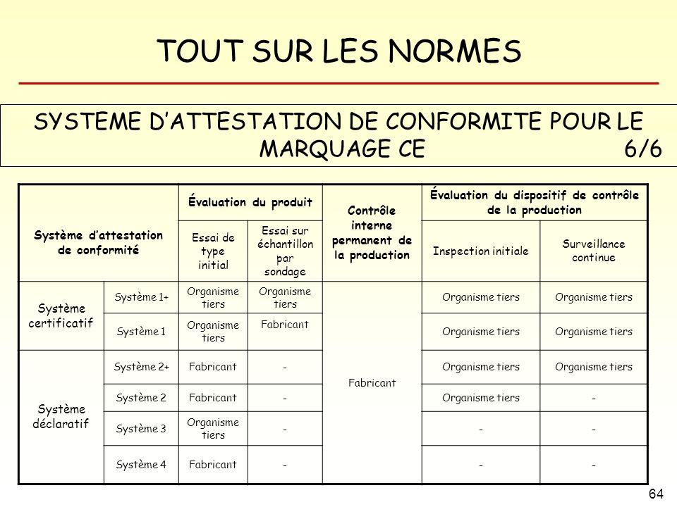 SYSTEME D'ATTESTATION DE CONFORMITE POUR LE MARQUAGE CE 6/6