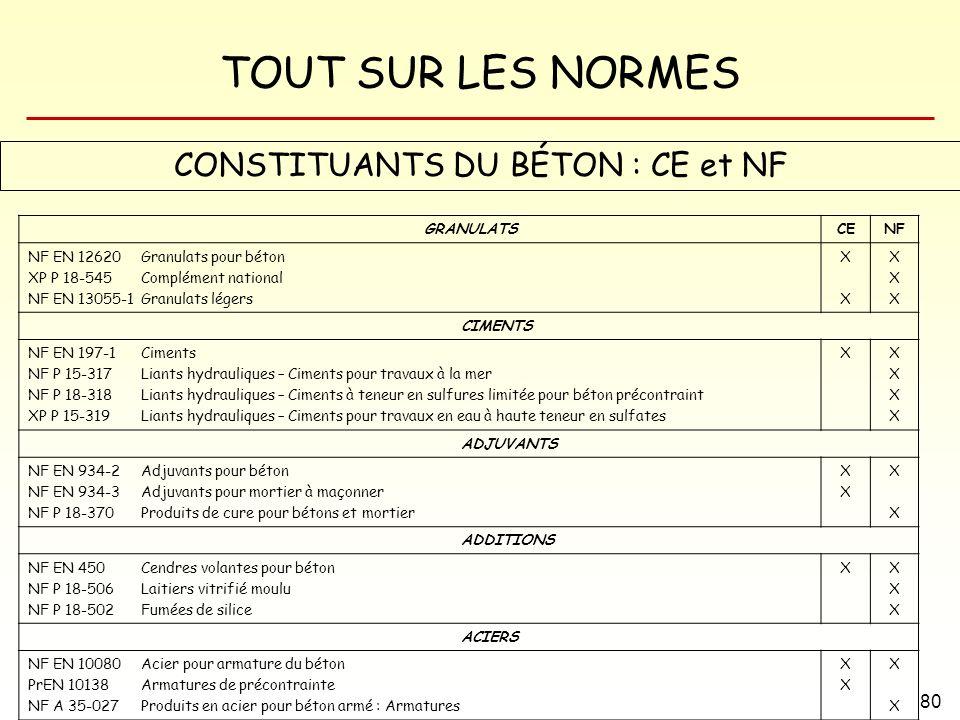 CONSTITUANTS DU BÉTON : CE et NF