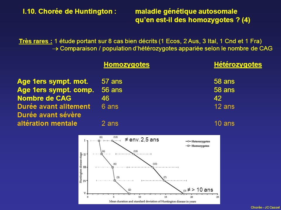 Homozygotes Hétérozygotes Age 1ers sympt. mot. 57 ans 58 ans