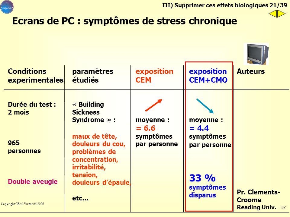 Ecrans de PC : symptômes de stress chronique