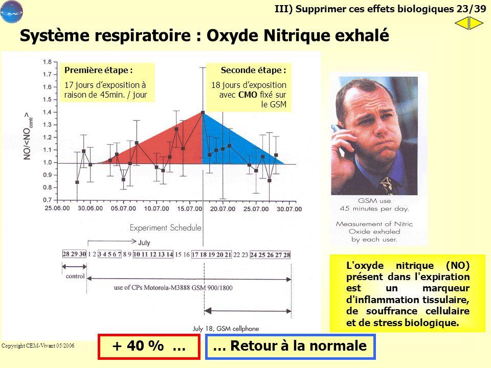 Système respiratoire : Oxyde Nitrique exhalé