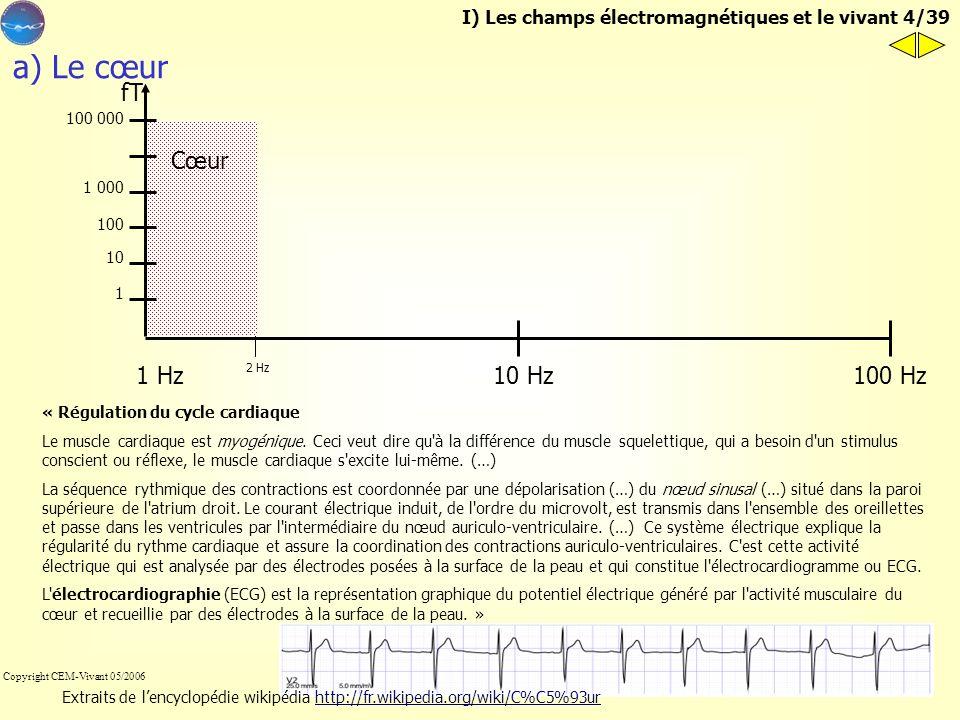 a) Le cœur fT Cœur 1 Hz 100 Hz 10 Hz