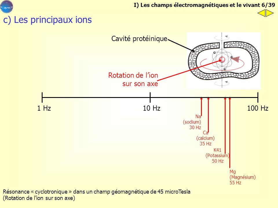 c) Les principaux ions Cavité protéinique